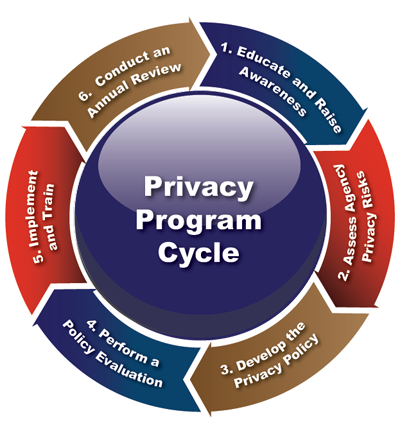 Global Privacy Program Cycle