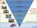 Global Standards Package inverted pyramid