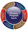 Thumbnail of the Privacy Program Cycle diagram