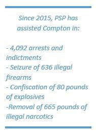 Since 2015, PSP has assisted Compton in: 4,092 arrests and indictments; Seizure of 636 illegal firearms;Confiscation of 80 pounds of explosives; and Removal of 665 pounds of illegal narcotics